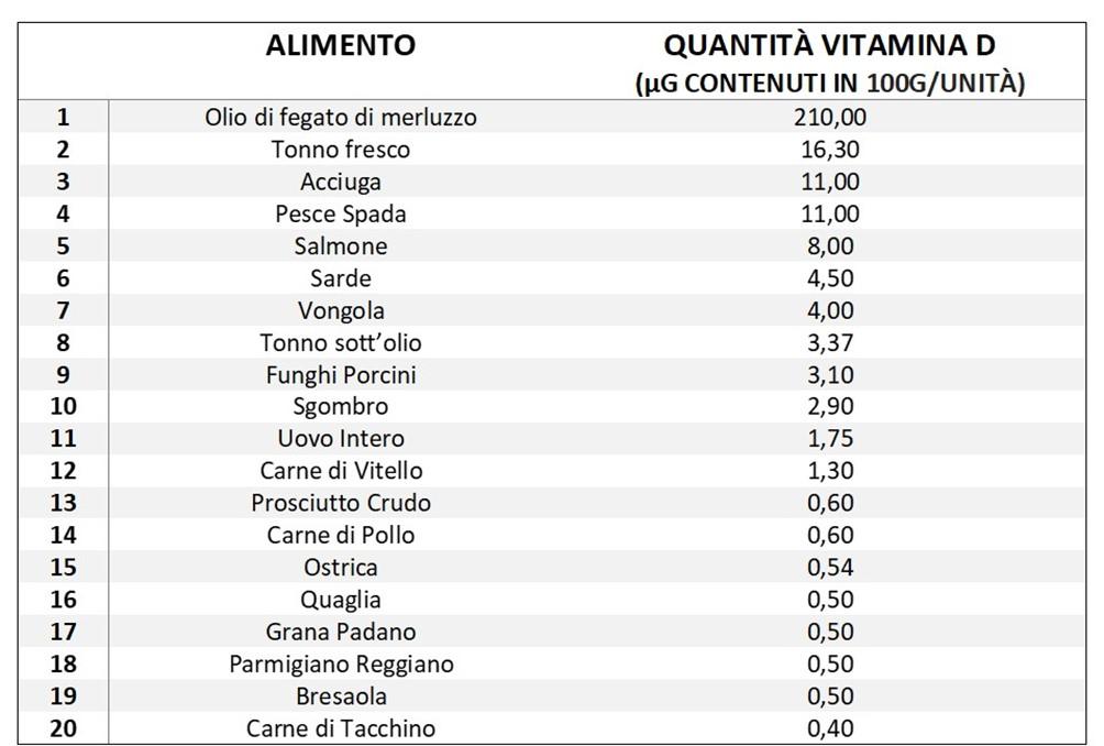 Vitamina D fonti
